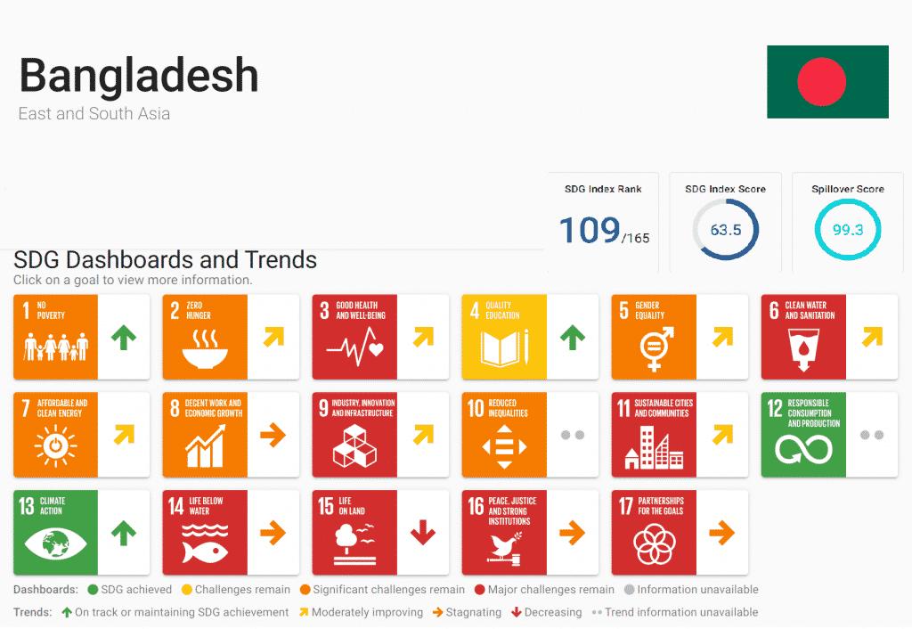 Bangladesh-top-3-sdg-index